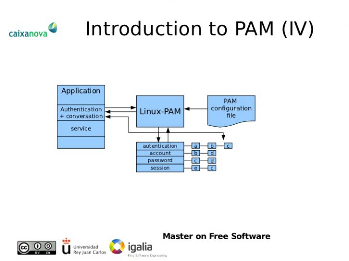 Flow chart of the PAM authentication module operation